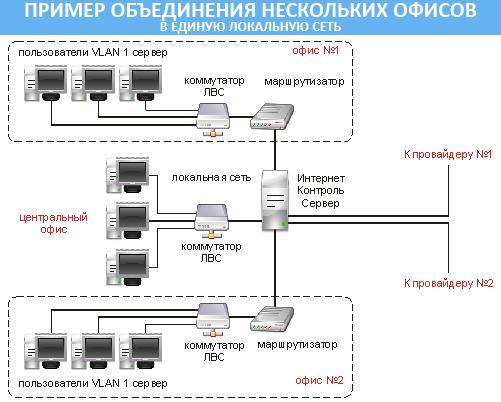 Монтаж локальной сети в
